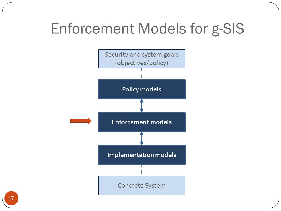 Enforcement Models for g-SIS 17 Security and system goals (objectives/policy) Policy models Enforcement models Implementation models Concrete System