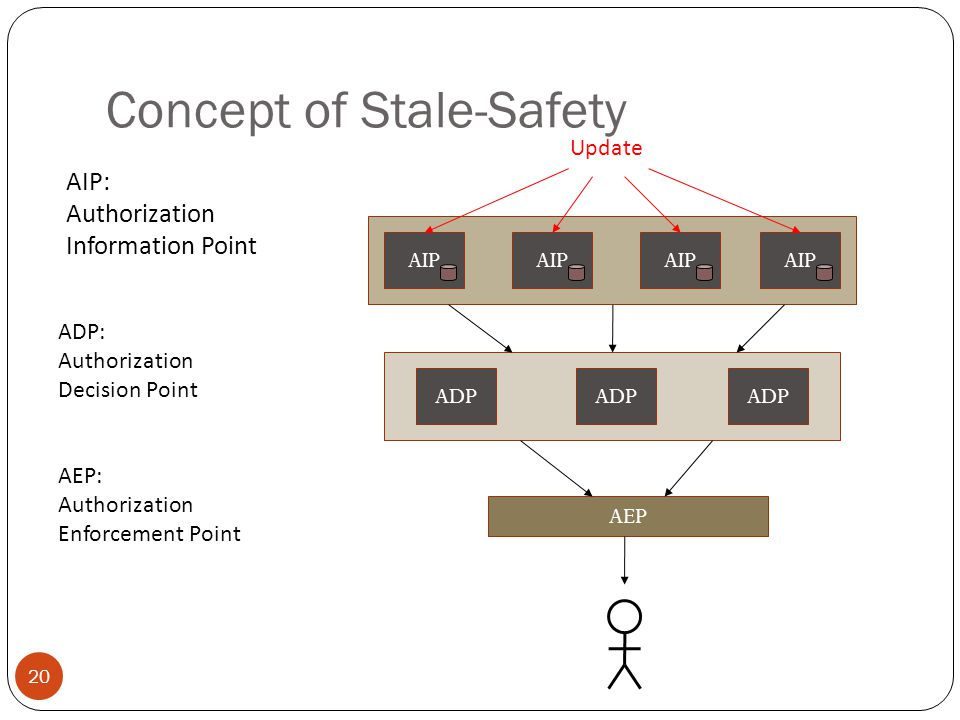 Concept of Stale-Safety AIP ADP AEP AIP: Authorization Information Point Update ADP: Authorization Decision Point AEP: Authorization Enforcement Point 20