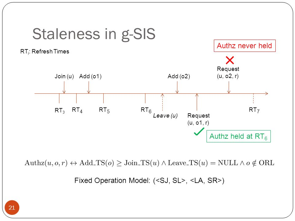 Staleness in g-SIS RT 3 RT 4 RT 5 RT 6 Join (u) Add (o1) Add (o2) Leave (u) Request (u, o1, r) Request (u, o2, r) Authz held at RT 6 Authz never held 21 RT i : Refresh Times RT 7 Fixed Operation Model: (, )