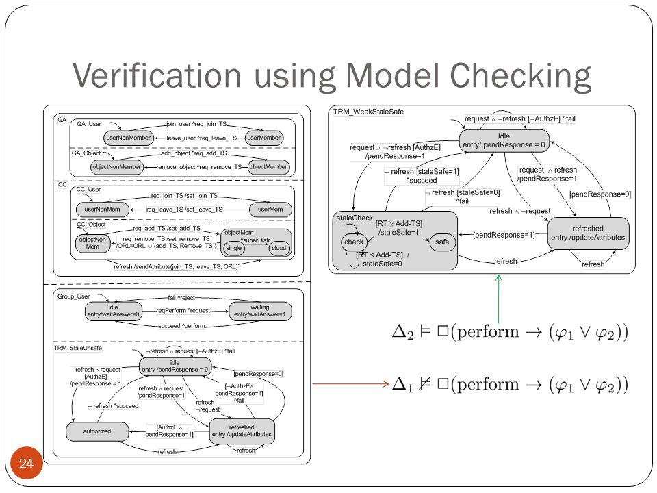 Verification using Model Checking 24
