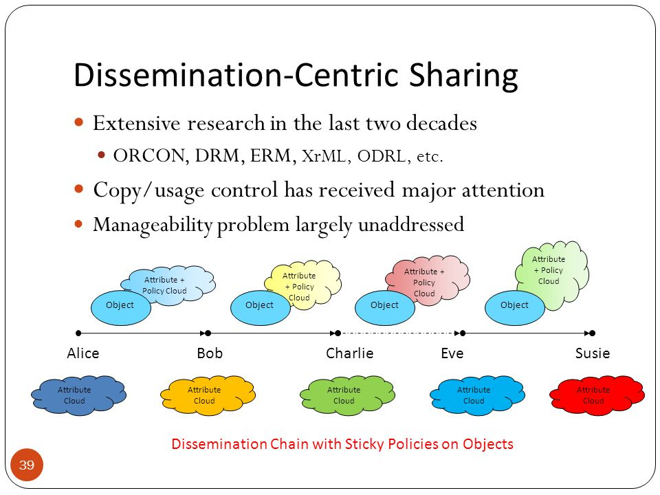 Dissemination-Centric Sharing 39 Extensive research in the last two decades ORCON, DRM, ERM, XrML, ODRL, etc.