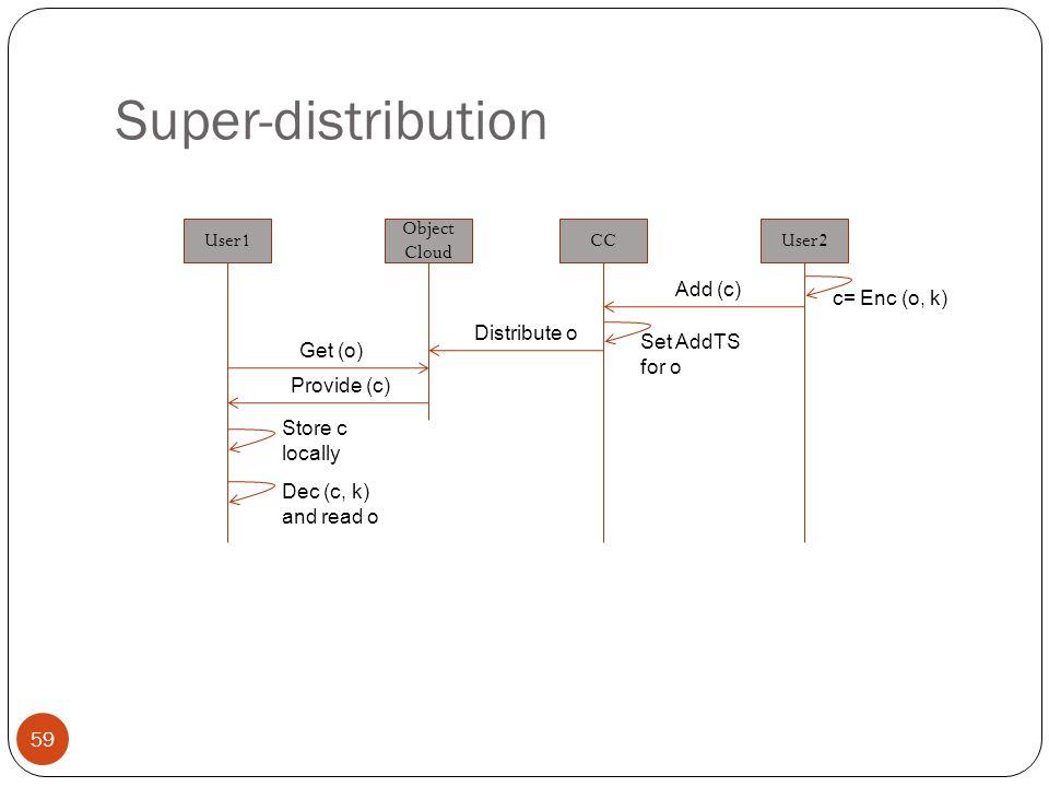 Super-distribution 59 User1 Object Cloud CCUser2 c= Enc (o, k) Add (c) Set AddTS for o Distribute o Get (o) Provide (c) Store c locally Dec (c, k) and read o