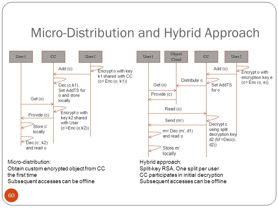 Micro-Distribution and Hybrid Approach 60 User1CCUser2 Encrypt o with key k1 shared with CC (c= Enc (o, k1)) Add (c) Dec (c,k1), Set AddTS for o and store locally Get (o) Provide (c) Store c' locally Dec (c', k2) and read o Encrypt o with key k2 shared with User (c'=Enc (o,k2)) Micro-distribution: Obtain custom encrypted object from CC the first time Subsequent accesses can be offline User1 Object Cloud CCUser2 Encrypt o with encryption key e (c= Enc (o, e)) Add (c) Set AddTS for o Distribute c Get (o) Provide (c) m= Dec (m', d1) and read o Store m' locally Read (c) Decrypt c using split decryption key d2 (M'=Dec(c, d2)) Send (m') Hybrid approach: Split-key RSA, One split per user CC participates in initial decryption Subsequent accesses can be offline