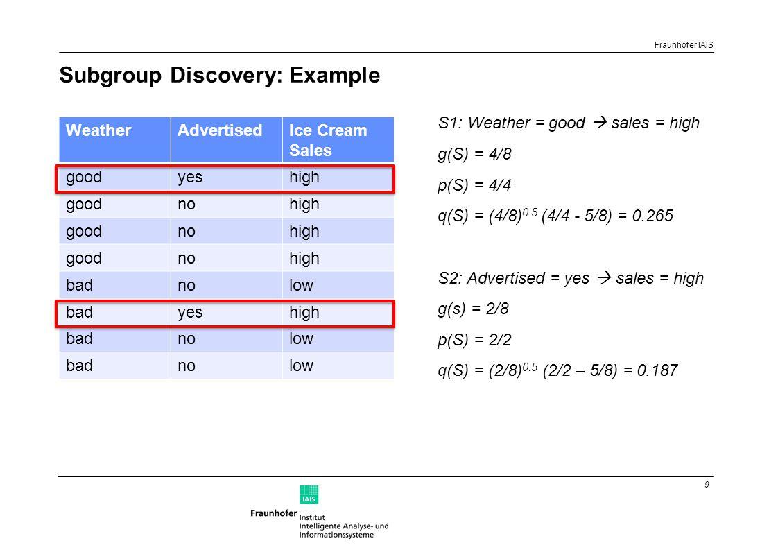 9 Fraunhofer IAIS Subgroup Discovery: Example WeatherAdvertisedIce Cream Sales goodyeshigh goodnohigh goodnohigh goodnohigh badnolow badyeshigh badnolow badnolow S1: Weather = good  sales = high g(S) = 4/8 p(S) = 4/4 q(S) = (4/8) 0.5 (4/4 - 5/8) = 0.265 S2: Advertised = yes  sales = high g(s) = 2/8 p(S) = 2/2 q(S) = (2/8) 0.5 (2/2 – 5/8) = 0.187
