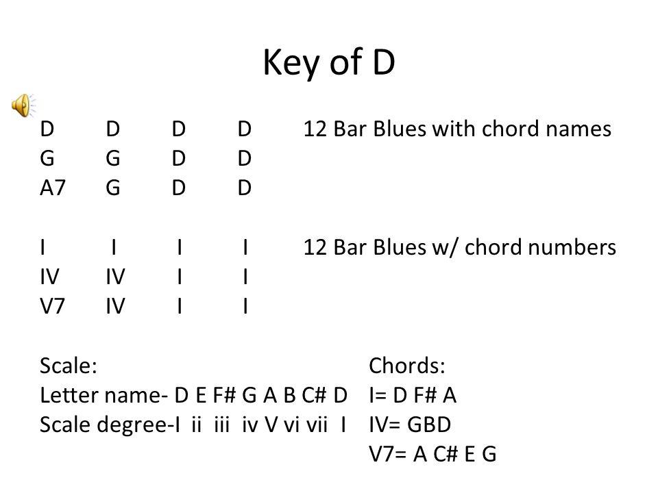 Key of D DDDD 12 Bar Blues with chord names GGDD A7GDD I I I I 12 Bar Blues w/ chord numbers IVIV I I V7IV I I Scale:Chords: Letter name- D E F# G A B C# DI= D F# A Scale degree-I ii iii iv V vi vii IIV= GBD V7= A C# E G