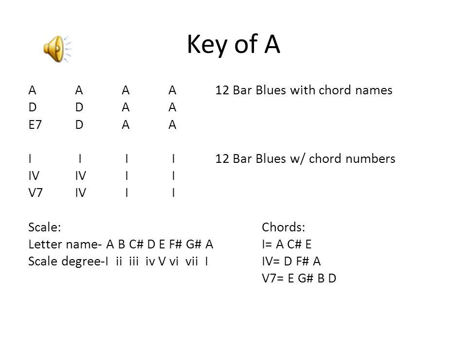 Key of A AAAA 12 Bar Blues with chord names DDAA E7DAA I I I I 12 Bar Blues w/ chord numbers IVIV I I V7IV I I Scale:Chords: Letter name- A B C# D E F# G# AI= A C# E Scale degree-I ii iii iv V vi vii IIV= D F# A V7= E G# B D