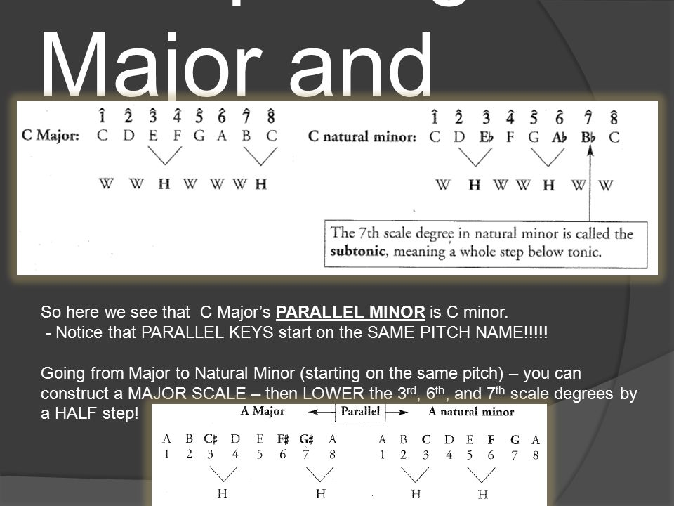 Comparing Major and Minor Scales So here we see that C Major's RELATIVE MINOR is A minor.