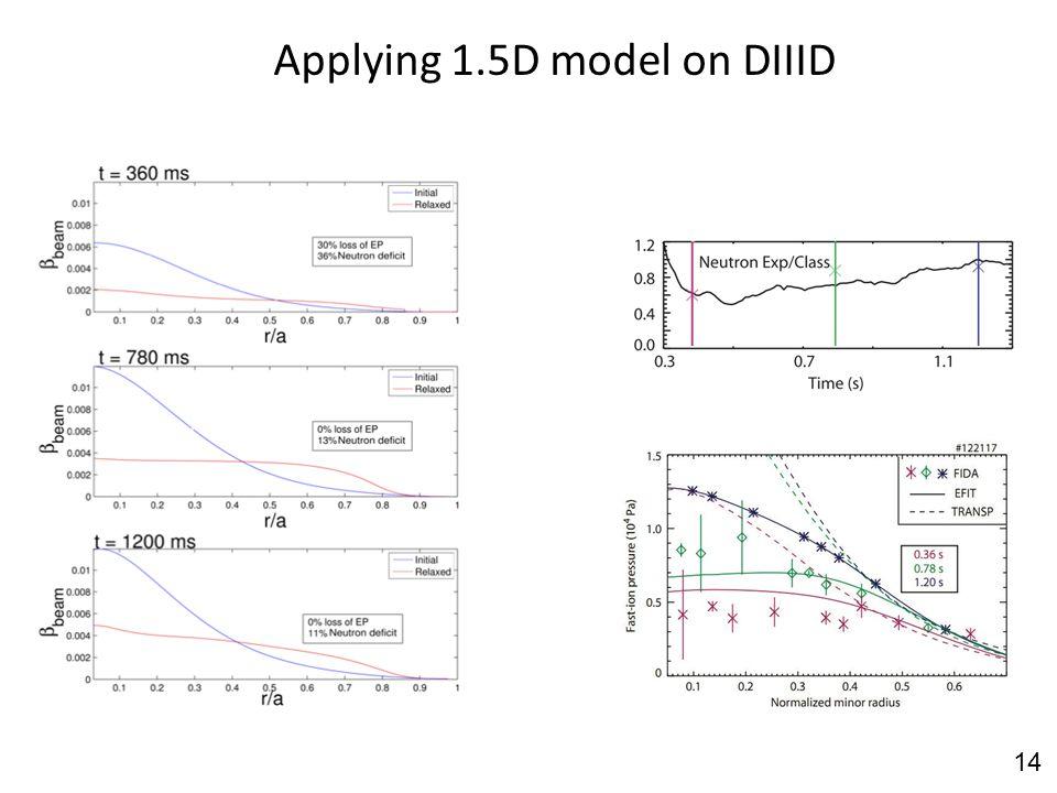 Applying 1.5D model on DIIID 14