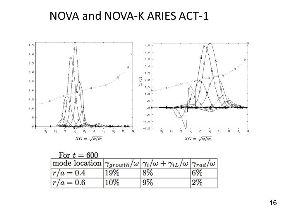 NOVA and NOVA-K ARIES ACT-1 16