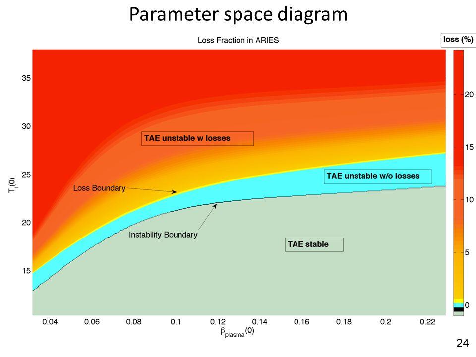 Parameter space diagram 24