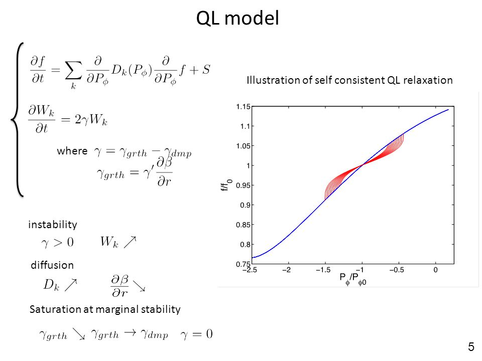 QL model where instability Saturation at marginal stability diffusion Illustration of self consistent QL relaxation 5