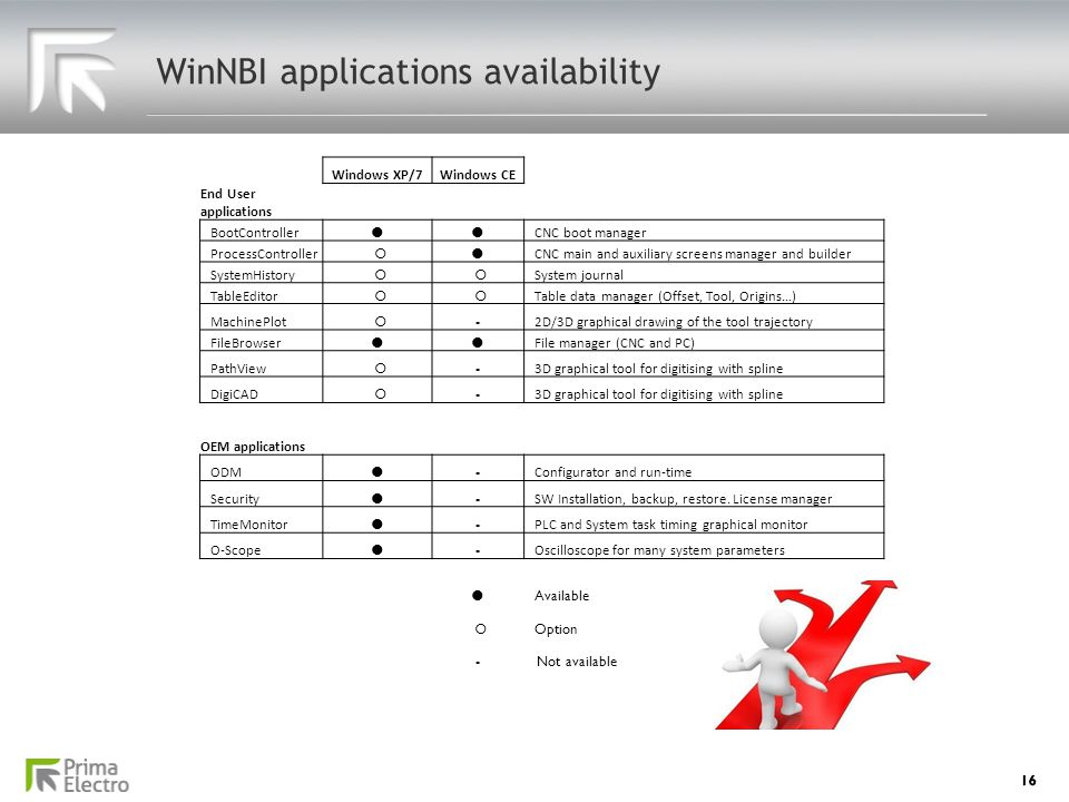 16 WinNBI applications availability Windows XP/7Windows CE End User applications BootController  CNC boot manager ProcessController  CNC main and
