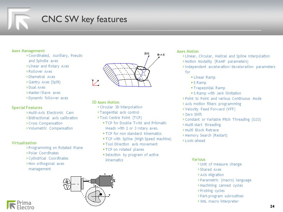 CNC SW key features 24 Axes Management Coordinated, Auxiliary, Pseudo and Spindle axes Linear and Rotary Axes Rollover Axes Diametral Axes Gantry Axes