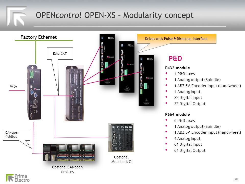 30 OPENcontrol OPEN-XS – Modularity concept EtherCAT Factory Ethernet Drives with Pulse & Direction interface Optional CANopen devices Optional Modula