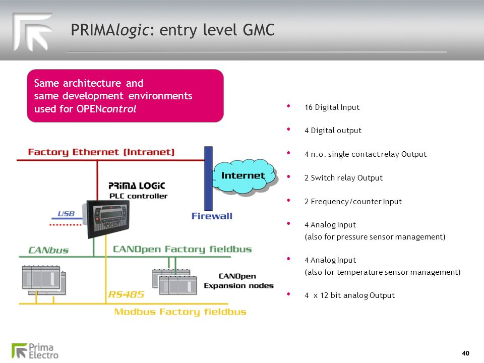 40 PRIMAlogic: entry level GMC Same architecture and same development environments used for OPENcontrol 16 Digital Input 16 Digital Input 4 Digital ou