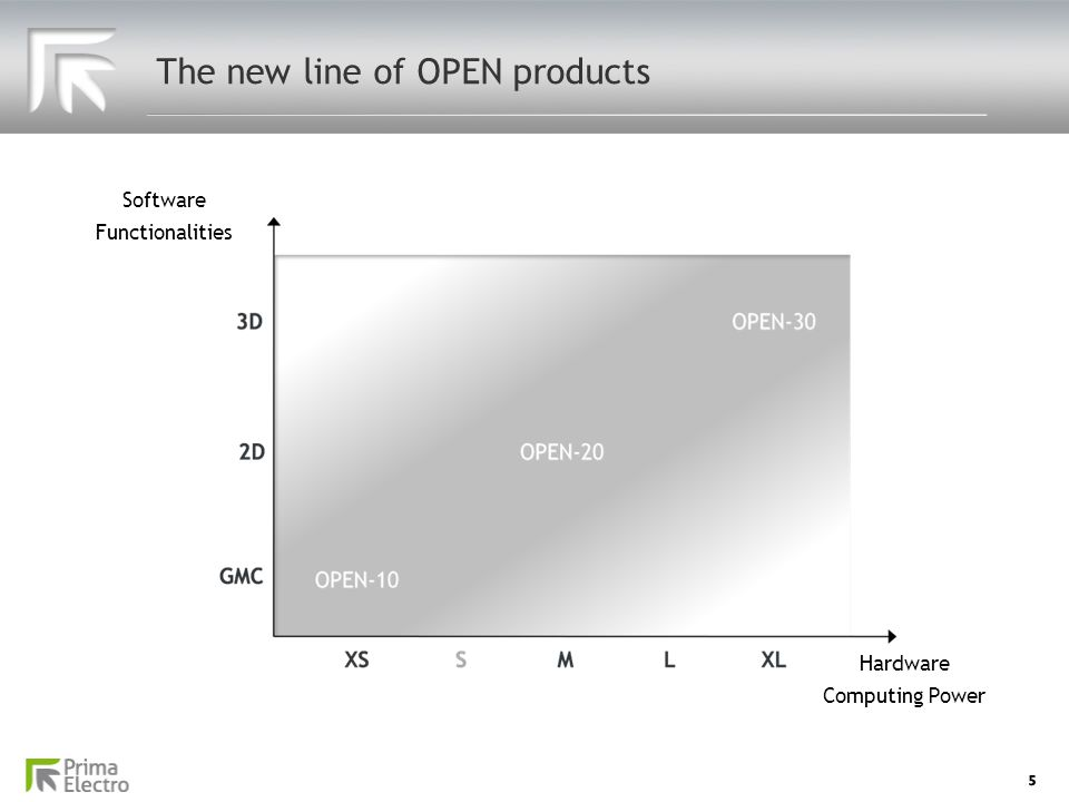 5 The new line of OPEN products SoftwareFunctionalities Hardware Computing Power