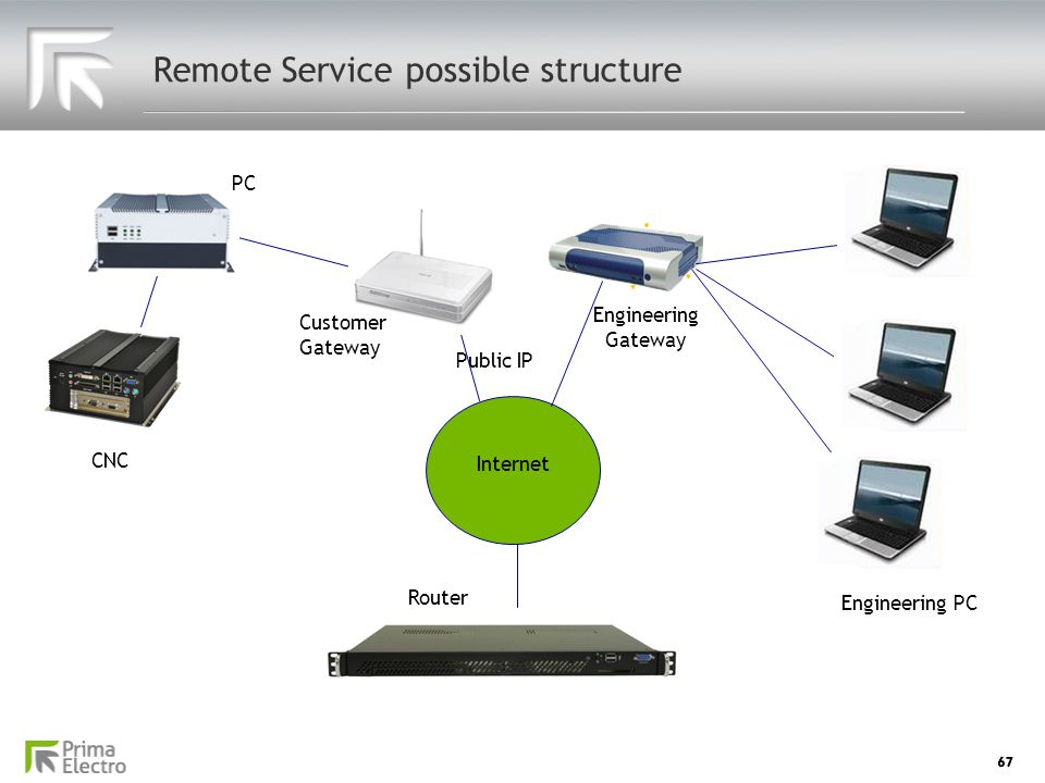 67 Remote Service possible structure CNC Internet Public IP PC Engineering Gateway Customer Gateway Router Engineering PC