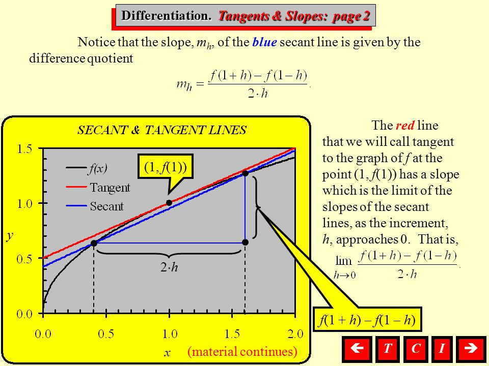 Differentiation, T. & S. Differentiation. Tangents & Slopes: page 2 Notice that the slope, m h, of the blue secant line is given by the difference quo