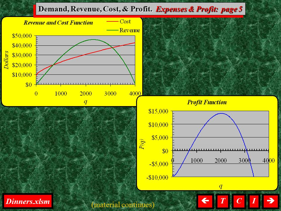 D, R, C, & P, Expenses & Profit  I Demand, Revenue, Cost, & Profit. Expenses & Profit: page 5 (material continues) T Dinners.xlsm C