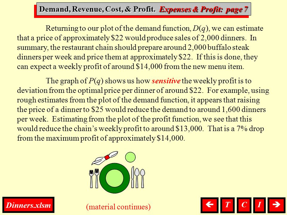 D, R, C, & P, Expenses & Profit Returning to our plot of the demand function, D(q), we can estimate that a price of approximately $22 would produce sa