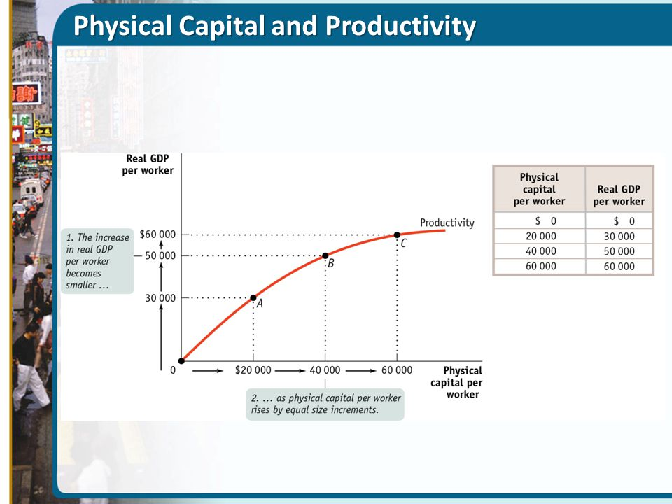 Physical Capital and Productivity