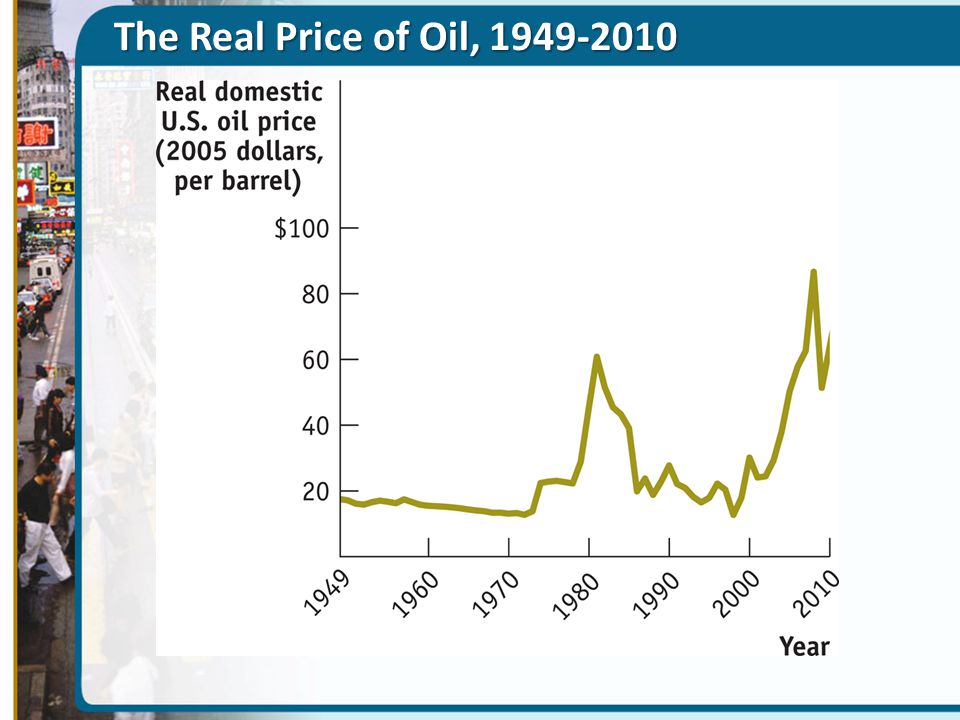 The Real Price of Oil, 1949-2010