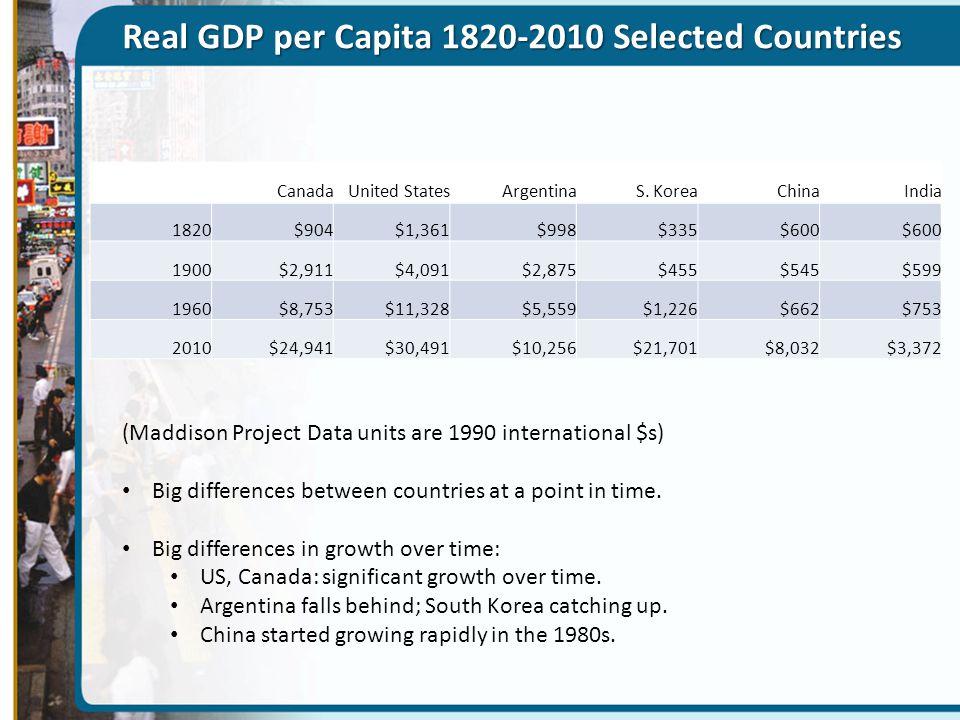 Real GDP per Capita 1820-2010 Selected Countries CanadaUnited StatesArgentinaS. KoreaChinaIndia 1820$904$1,361$998$335$600 1900$2,911$4,091$2,875$455$