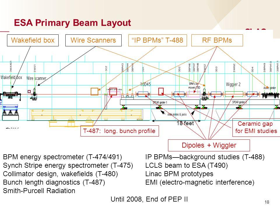 18 feet Wakefield boxWire ScannersRF BPMs T-487: long.