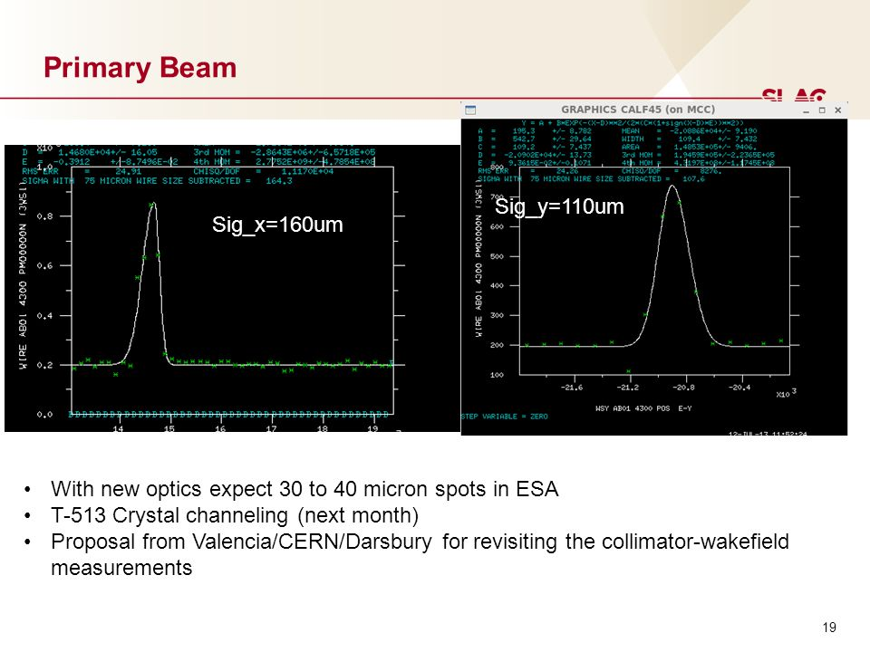 19 Primary Beam Sig_x=160um Sig_y=110um With new optics expect 30 to 40 micron spots in ESA T-513 Crystal channeling (next month) Proposal from Valencia/CERN/Darsbury for revisiting the collimator-wakefield measurements