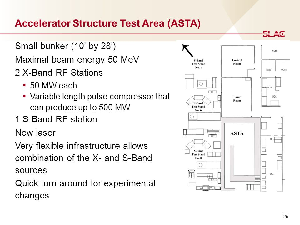 Accelerator Structure Test Area (ASTA) Small bunker (10' by 28') Maximal beam energy 50 MeV 2 X-Band RF Stations 50 MW each Variable length pulse comp