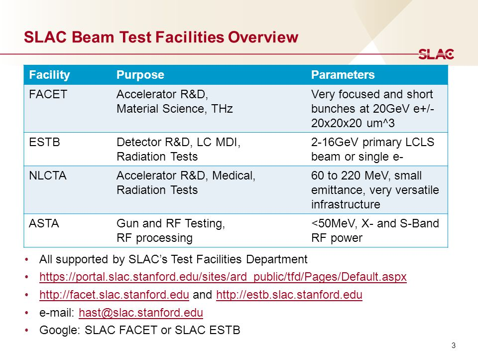 3 SLAC Beam Test Facilities Overview FacilityPurposeParameters FACETAccelerator R&D, Material Science, THz Very focused and short bunches at 20GeV e+/- 20x20x20 um^3 ESTBDetector R&D, LC MDI, Radiation Tests 2-16GeV primary LCLS beam or single e- NLCTAAccelerator R&D, Medical, Radiation Tests 60 to 220 MeV, small emittance, very versatile infrastructure ASTAGun and RF Testing, RF processing <50MeV, X- and S-Band RF power All supported by SLAC's Test Facilities Department https://portal.slac.stanford.edu/sites/ard_public/tfd/Pages/Default.aspx http://facet.slac.stanford.edu and http://estb.slac.stanford.eduhttp://facet.slac.stanford.eduhttp://estb.slac.stanford.edu e-mail: hast@slac.stanford.eduhast@slac.stanford.edu Google: SLAC FACET or SLAC ESTB