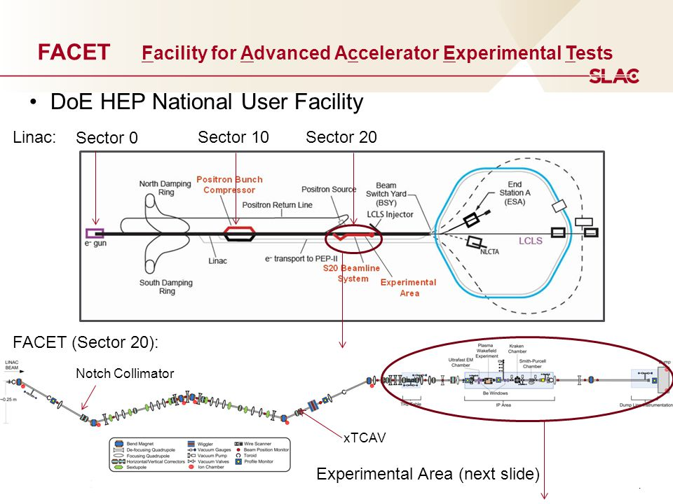 4 FACET Facility for Advanced Accelerator Experimental Tests Sector 0 Sector 10Sector 20Linac: FACET (Sector 20): Experimental Area (next slide) Notch Collimator xTCAV DoE HEP National User Facility