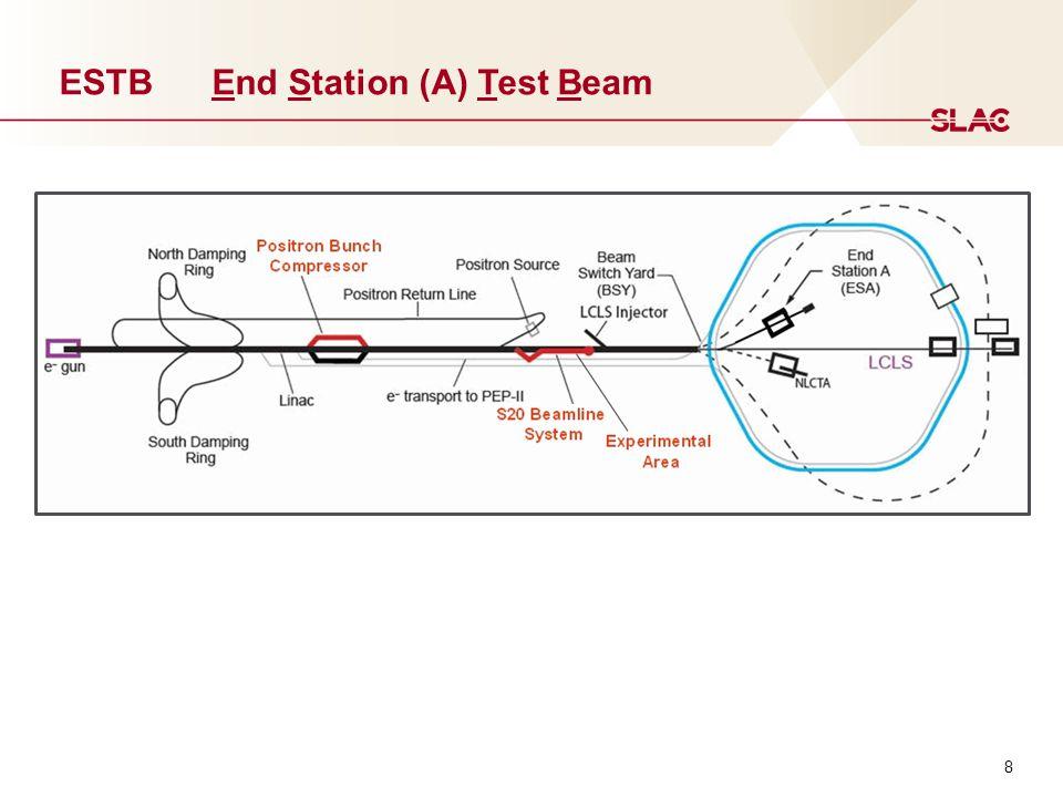 8 ESTB End Station (A) Test Beam