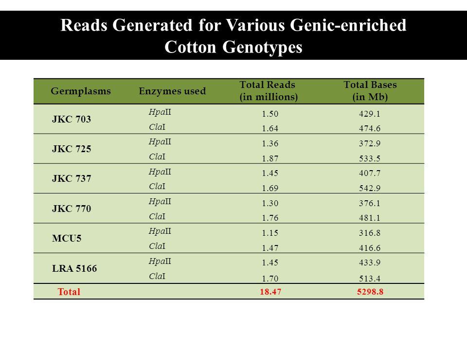 Germplams JKC 725JKC 737JKC 770MCU5LRA 5166 % of mapped ReadsBasesReadsBasesReadsBasesReadsBasesReadsBases JKC 70389708768876675608768 JKC 725 9068896976618969 JKC 737 896977608867 JKC 770 75598969 MCU5 7963 Genotype wise Comparison of Genic-enriched reads using gsMapper v2.5.3