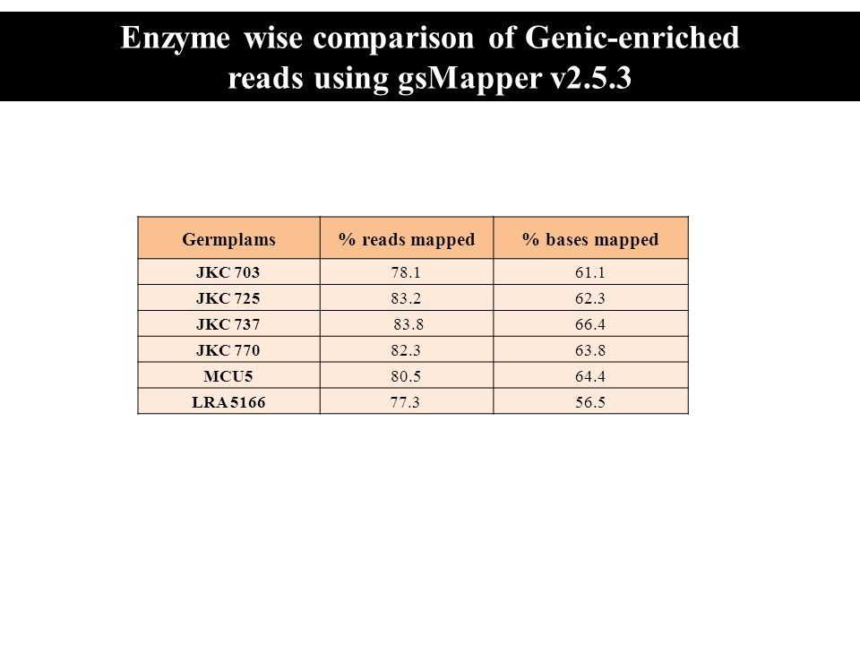 JKC 703 T CT C JKC 725 T CT C JKC 770 T CT C LRA 5166 T CT C JKC 737 T CT C MCU5 T CT C Validation of Identified SNPs in G.