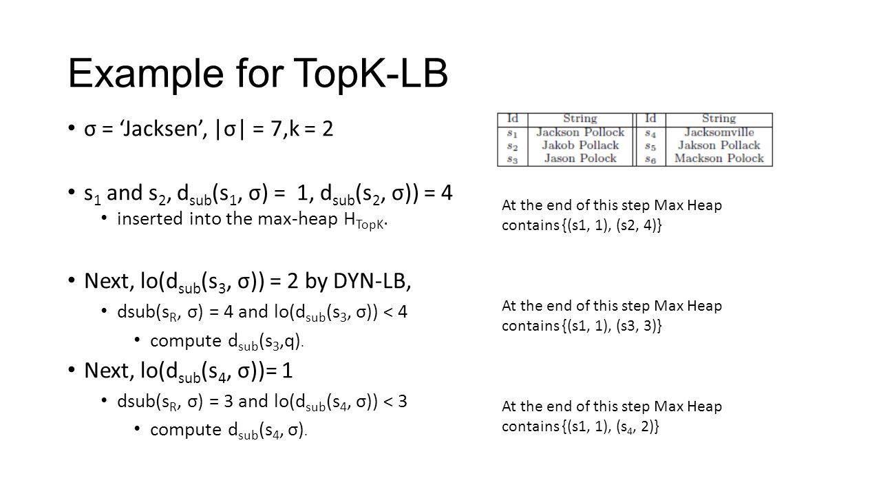 Example for TopK-LB σ = 'Jacksen', |σ| = 7,k = 2 s 1 and s 2, d sub (s 1, σ) = 1, d sub (s 2, σ)) = 4 inserted into the max-heap H TopK.
