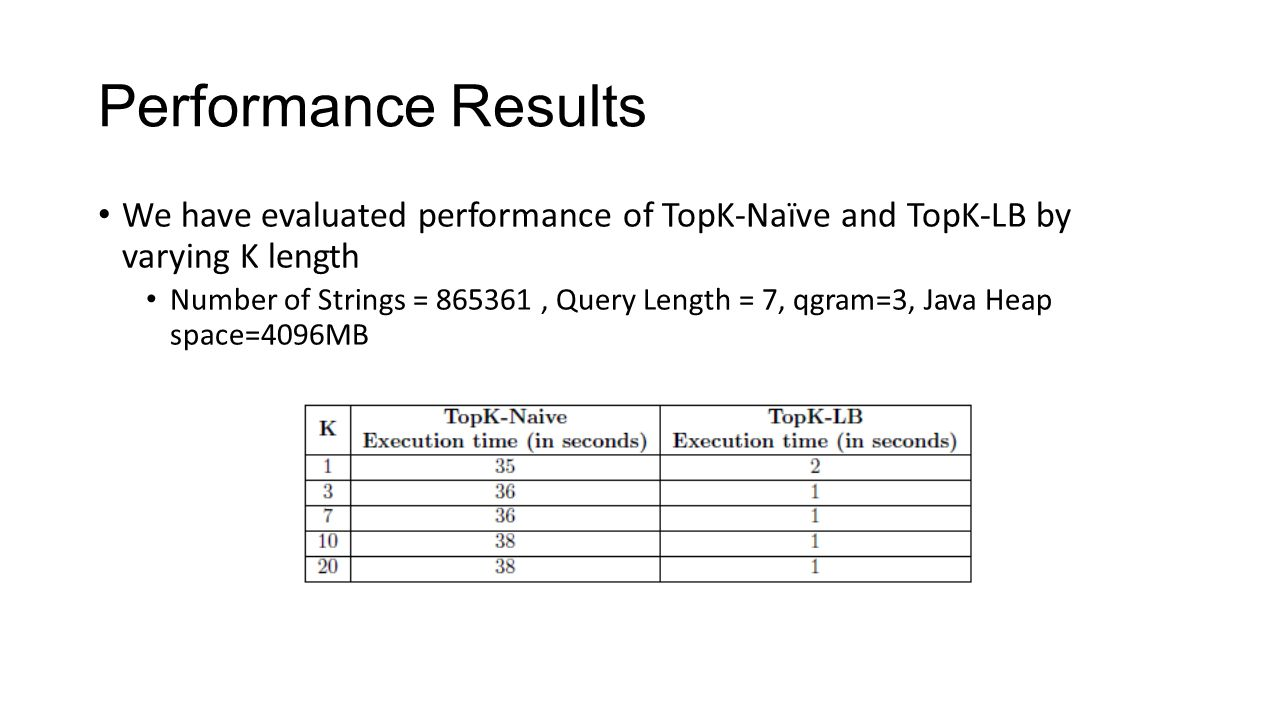 Performance Results We have evaluated performance of TopK-Naïve and TopK-LB by varying K length Number of Strings = 865361, Query Length = 7, qgram=3, Java Heap space=4096MB