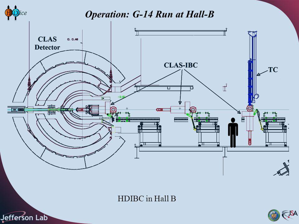 Operation: G-14 Run at Hall-B HD HDIBC in Hall B 