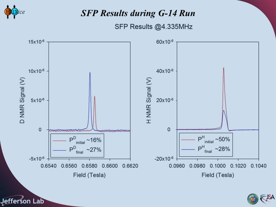 SFP Results during G-14 Run HD