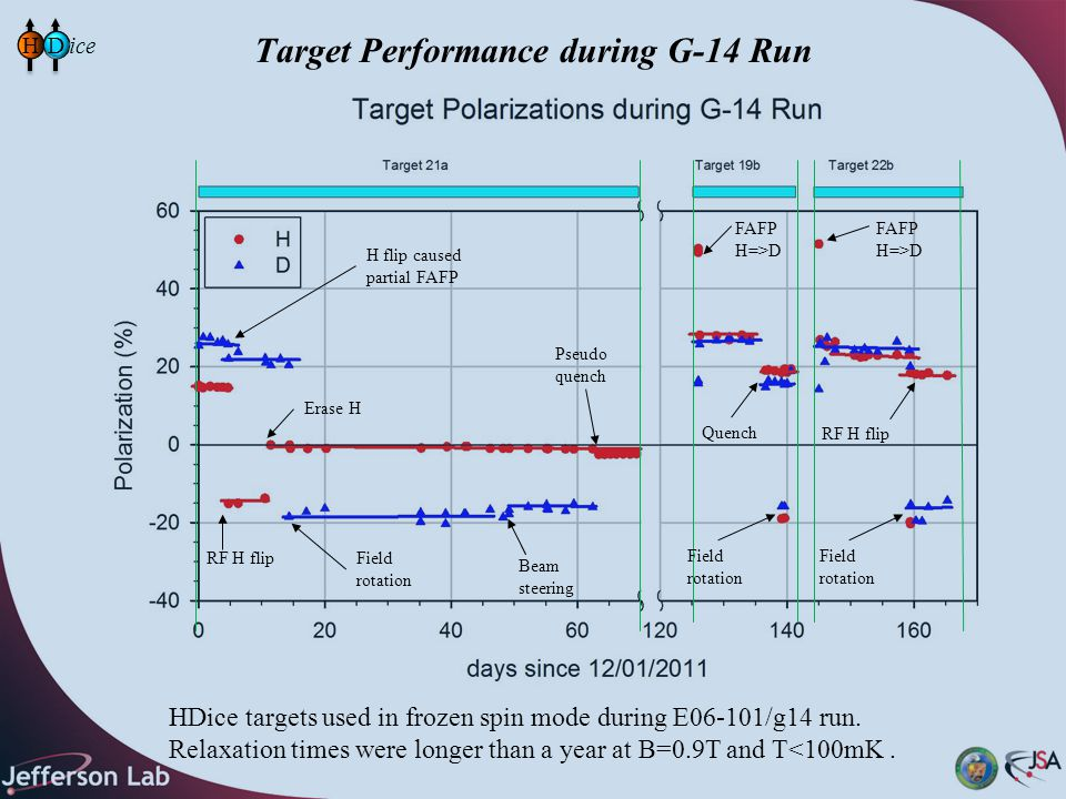 Target Performance during G-14 Run HD HDice targets used in frozen spin mode during E06-101/g14 run. Relaxation times were longer than a year at B=0.9