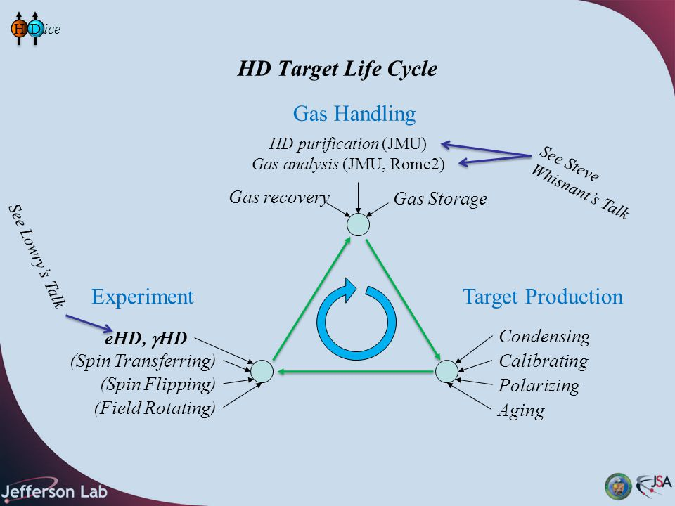 HD Target Life Cycle Gas Handling Gas recovery Gas Storage HD purification (JMU) Gas analysis (JMU, Rome2) Target Production Condensing Calibrating Polarizing Aging Experiment (Spin Transferring) eHD,  HD (Spin Flipping) (Field Rotating) HD See Lowry's Talk See Steve Whisnant's Talk
