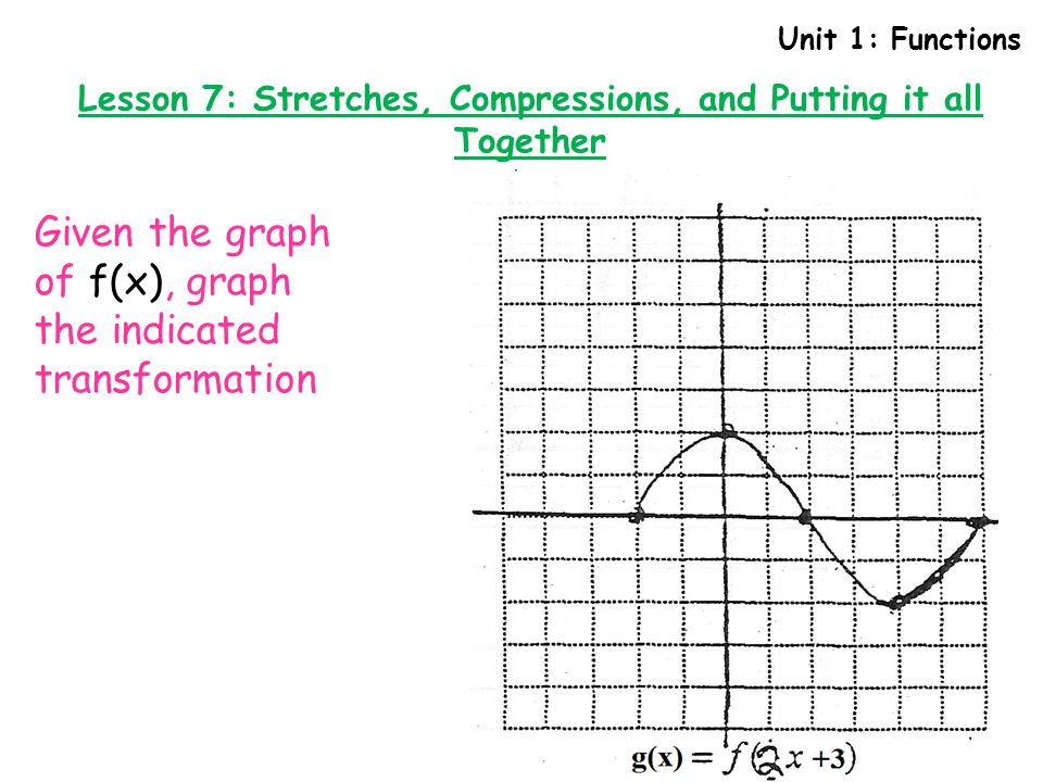Unit 1: Functions Lesson 7: Stretches, Compressions, and Putting it all Together Given the graph of f(x), graph the indicated transformation