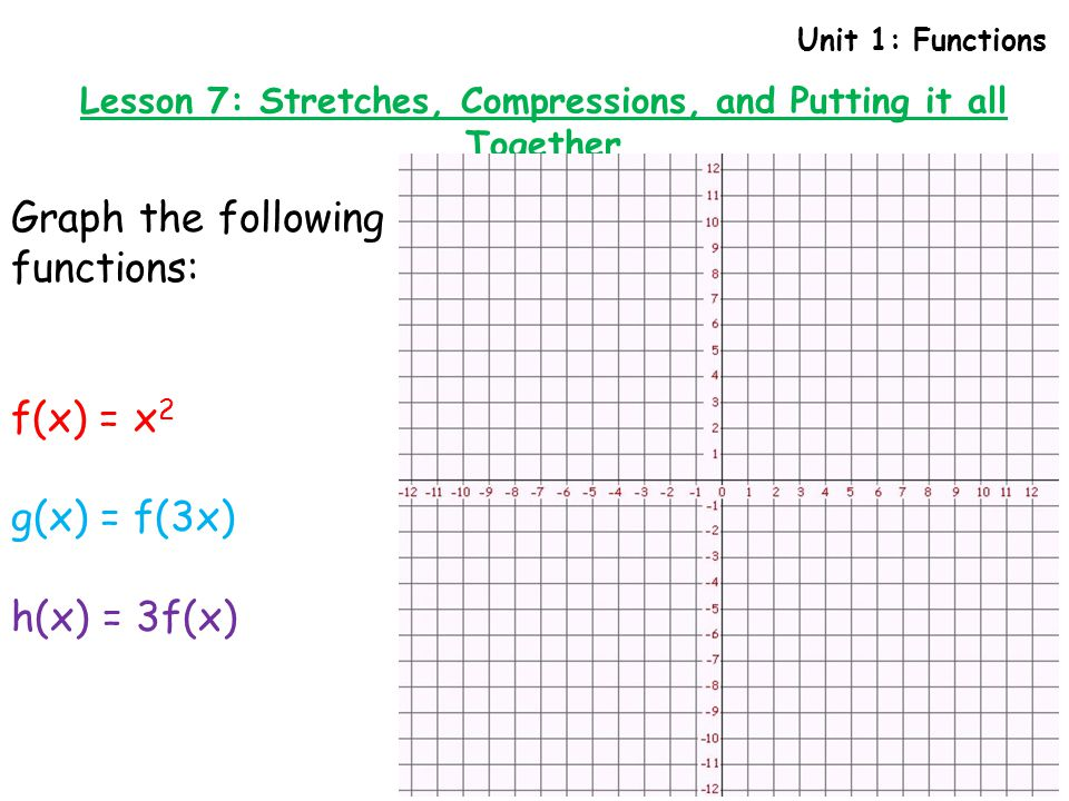 Unit 1: Functions Lesson 7: Stretches, Compressions, and Putting it all Together How does the value k in the function y = f(kx) change the graph of f(x)?