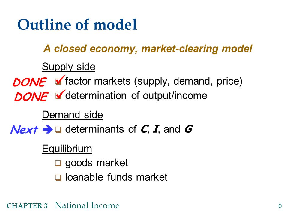 0 CHAPTER 3 National Income Outline of model A closed economy, market-clearing model Supply side  factor markets (supply, demand, price)  determinat