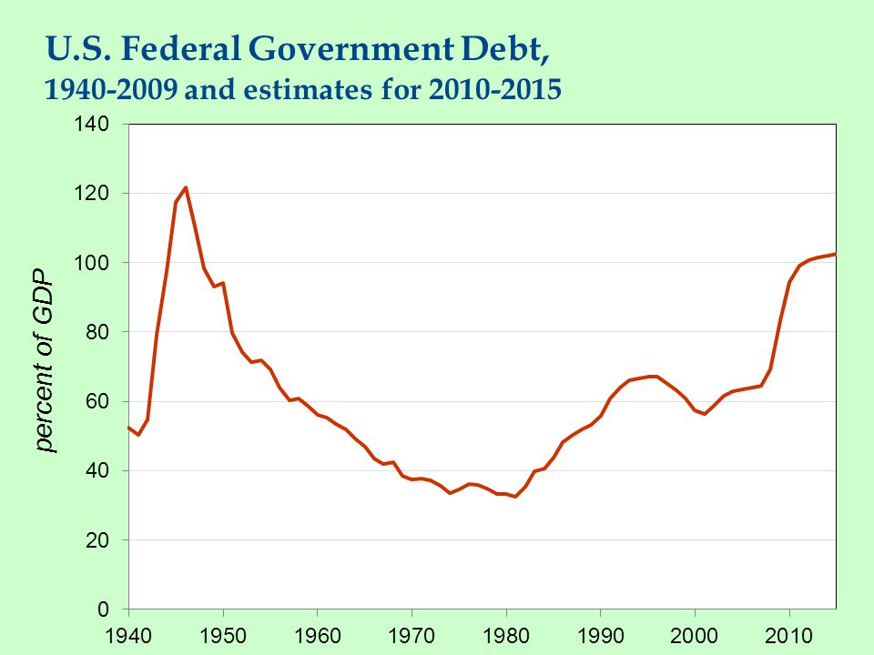 U.S. Federal Government Debt, 1940-2009 and estimates for 2010-2015 percent of GDP