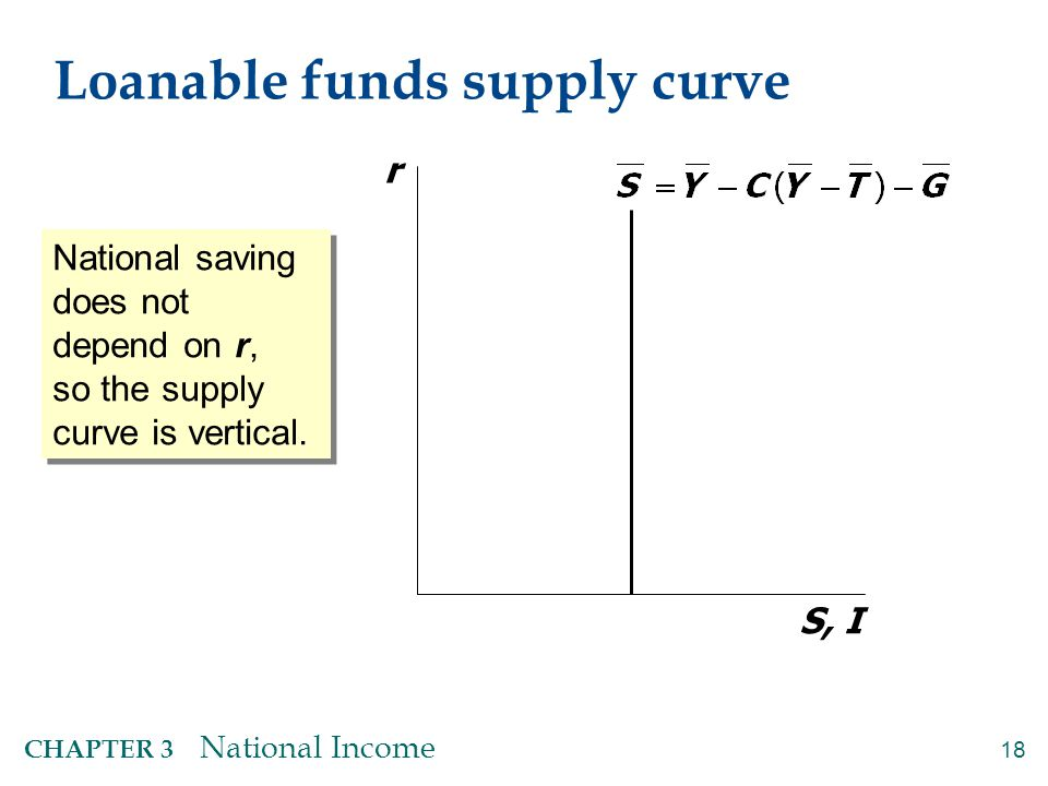 18 CHAPTER 3 National Income Loanable funds supply curve r S, I National saving does not depend on r, so the supply curve is vertical.
