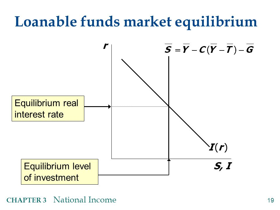 19 CHAPTER 3 National Income Loanable funds market equilibrium r S, I I (r )I (r ) Equilibrium real interest rate Equilibrium level of investment