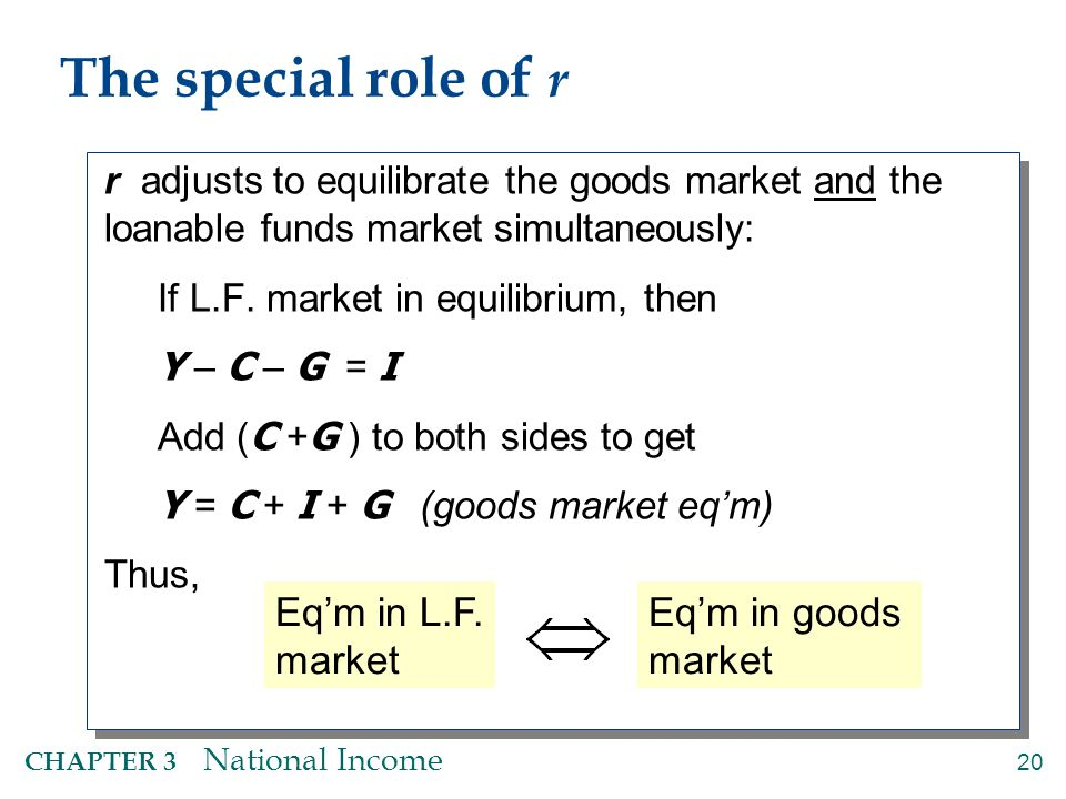 20 CHAPTER 3 National Income The special role of r r adjusts to equilibrate the goods market and the loanable funds market simultaneously: If L.F. mar