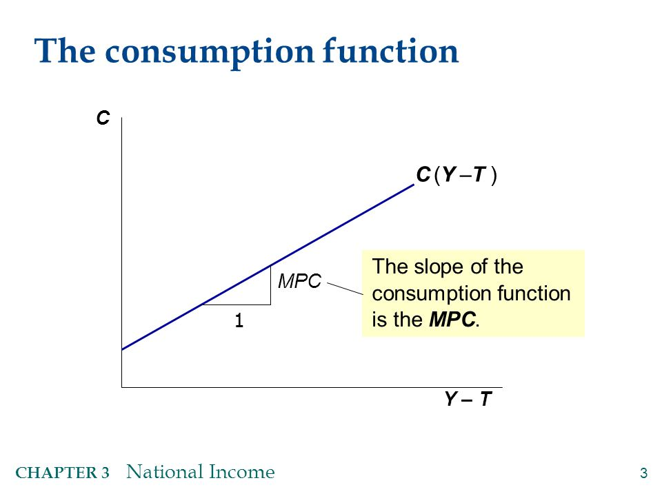 3 CHAPTER 3 National Income The consumption function C Y – T C (Y –T ) 1 MPC The slope of the consumption function is the MPC.