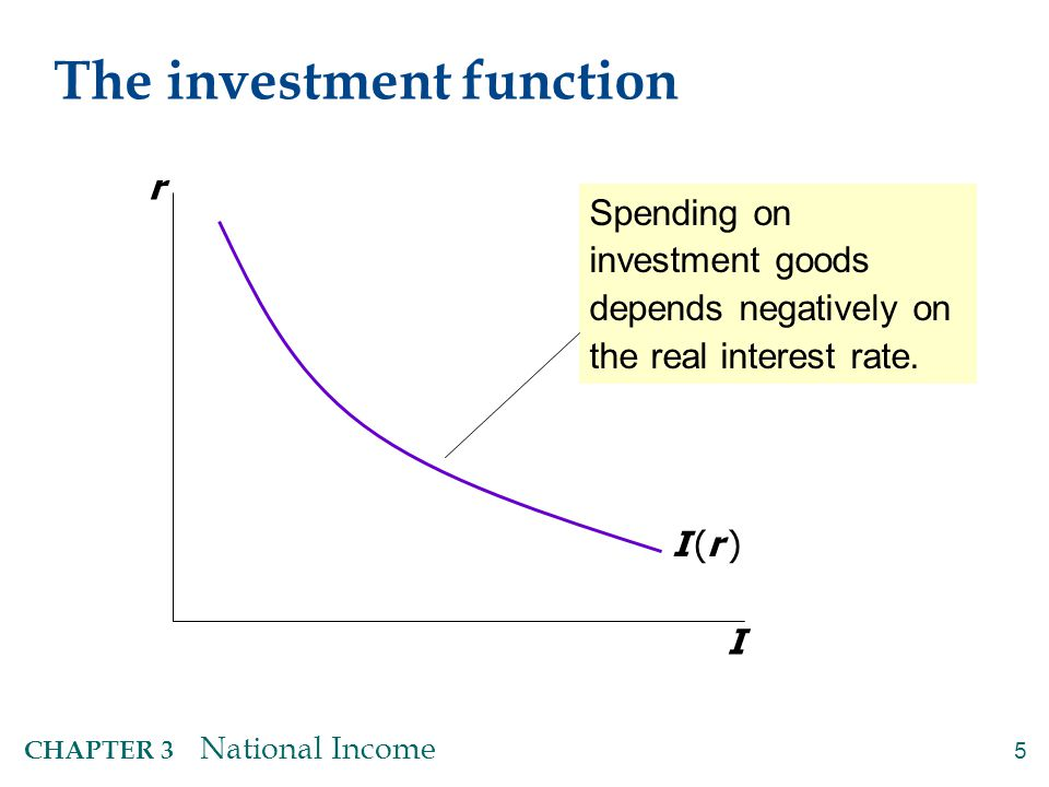 5 CHAPTER 3 National Income The investment function r I I (r )I (r ) Spending on investment goods depends negatively on the real interest rate.